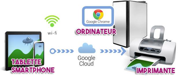 google_cloud_print_kerink_rennes_impression_distante