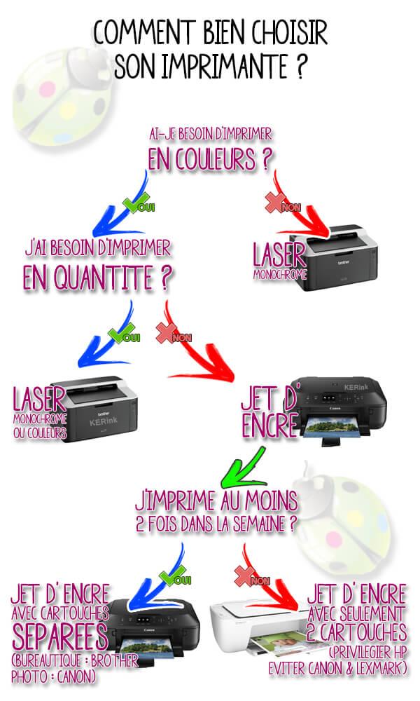 choix_imprimante_cartouche_recharge_kerink_rennes_questions