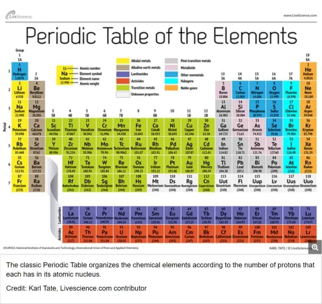 Interpreting The Periodic Table Worksheet Answers