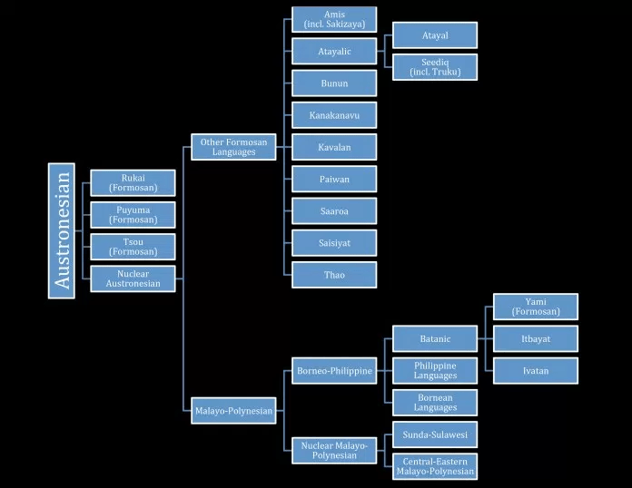 The Austronesian language family (from Jim Linn)