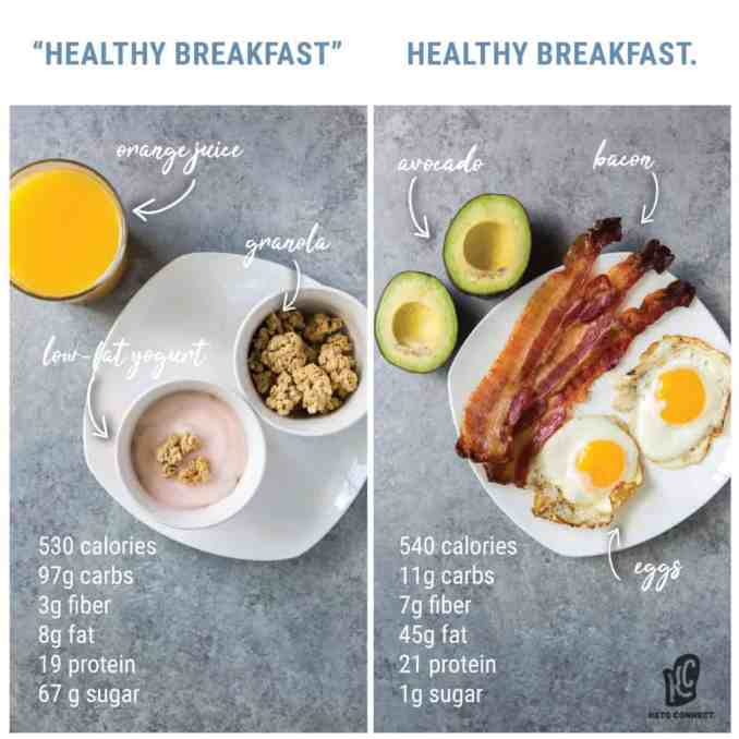 healthy breakfast comparison between a standard american breakfast versus a ketogenic diet breakfast of eggs bacon and avocado