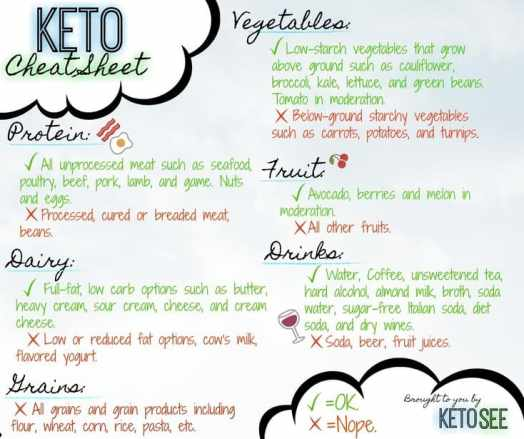 what is keto keto cheat sheet