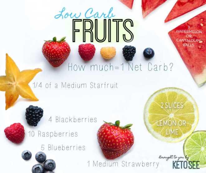 keto fruits low carb fruit list