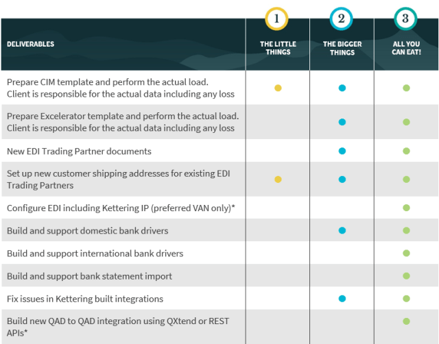 A table showing the differences in provided integration services with AMS