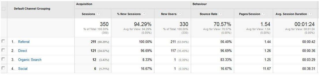 fake Google Analytics referrals