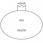 Implications of Justification by Faith from Romans 5-8 in Graphical Form