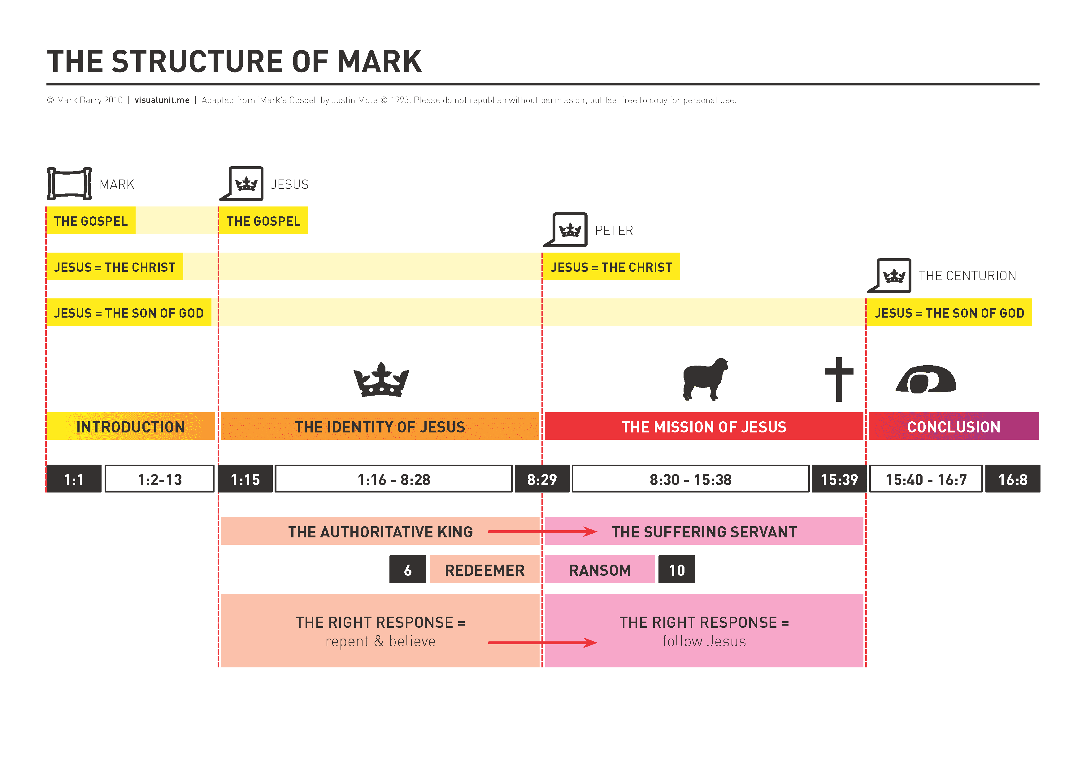 mark_structure