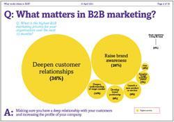 B2B marketing priorities