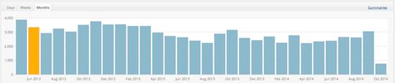 Testing 1212 web statistics