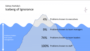 Sidney Yoshida's Iceberg of Ignorance