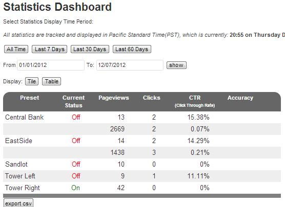 Statistics Dashboard