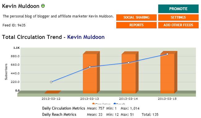 Total Circulation Trend