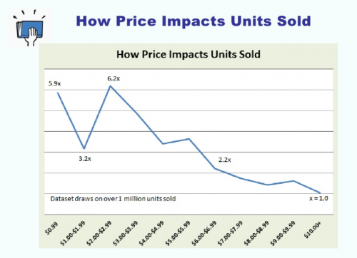 How Price Impacts Units Sold