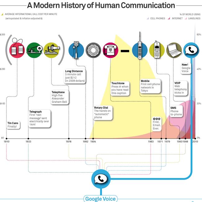 A modern history of human communication
