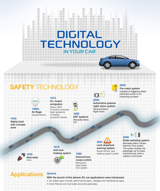Digital Technology in Your Car