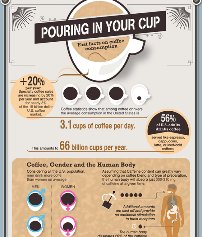 Fast Facts on Coffee Consumption