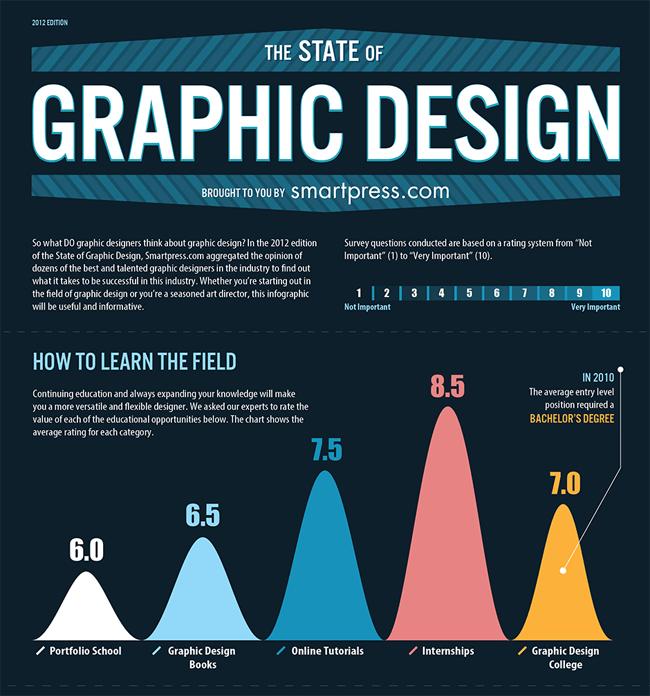 State of Graphic Design