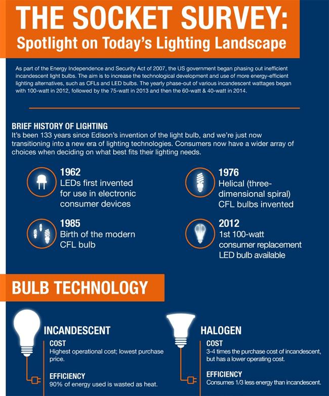 The Dazzling Evolution of Energy-Efficient Lighting