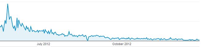 Facebook Traffic Drop