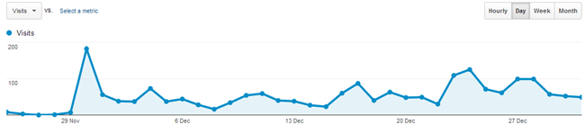 Traffic from 30 November 2012 to 31 December 2013