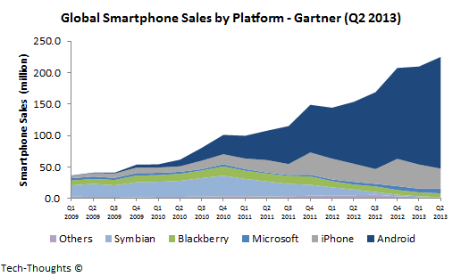 Global Smartphone Market share Trends.