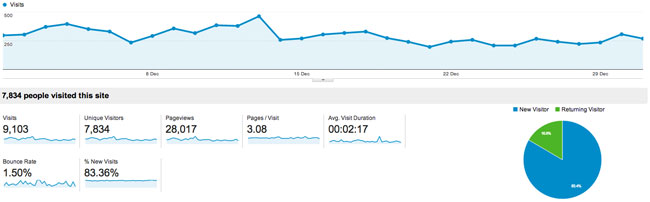 December 2013 Traffic for KevinMuldoon.com