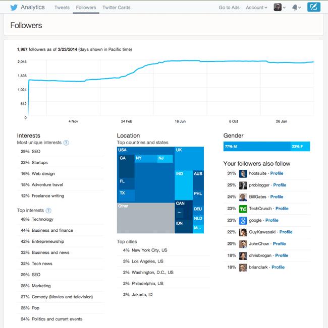 Twitter Analytics Followers