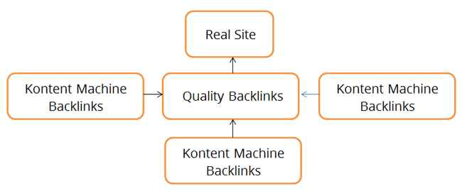 Tiered Link Building Structure