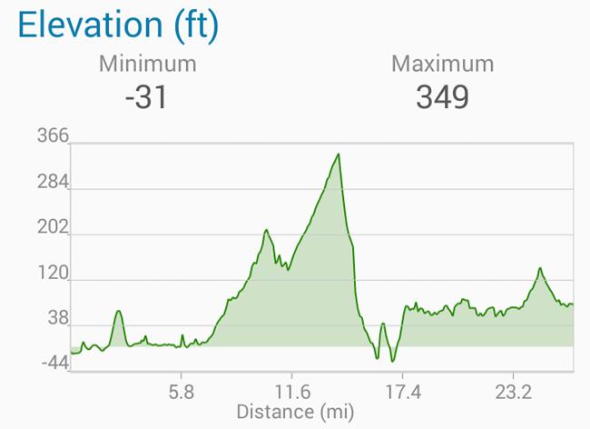 Hill in Belfast Marathon