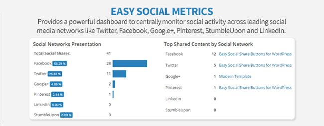 Easy Social Metrics