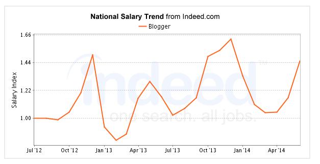 Glassdoor Salary Trends Table