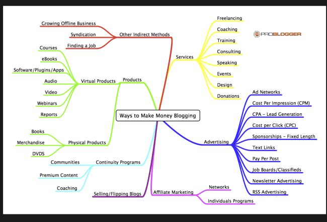 Darren Rowse's Mind Map of Blogging Activities