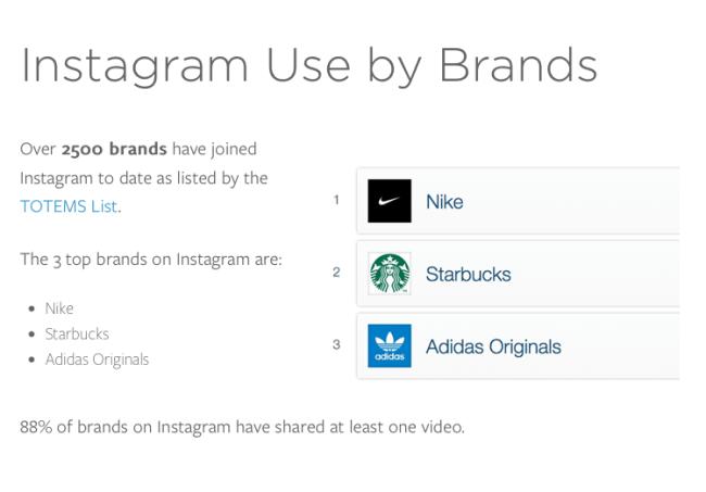 Nike, Starbucks and Adidas lead the way on Instagram