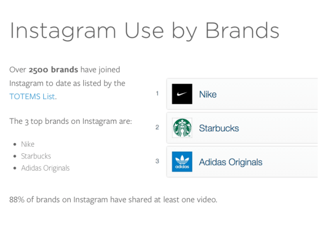 Nike, Starbucks and Adidas lead the way on Instagram