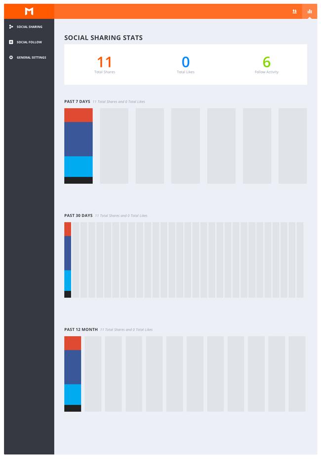 Monarch Social Sharing Stats