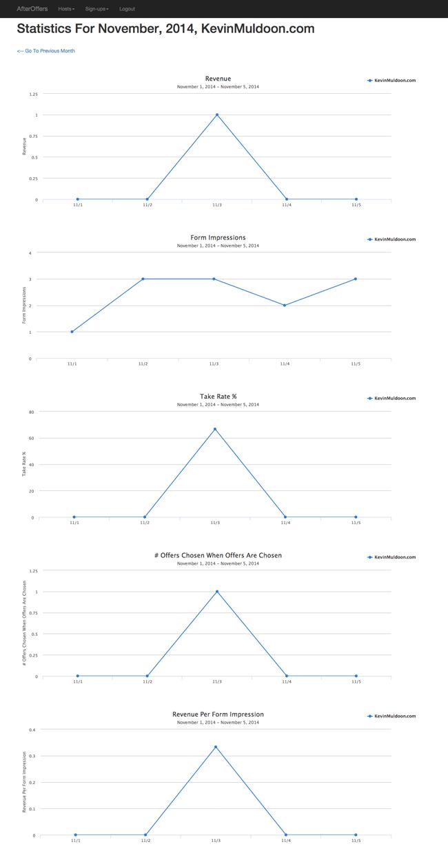 Expanded Stats for November