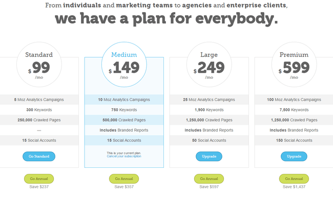 Moz Pricing