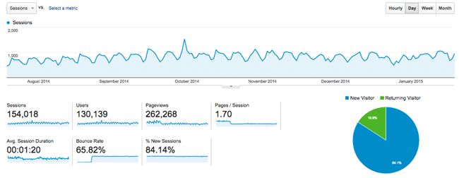 My Traffic Over 6 Months