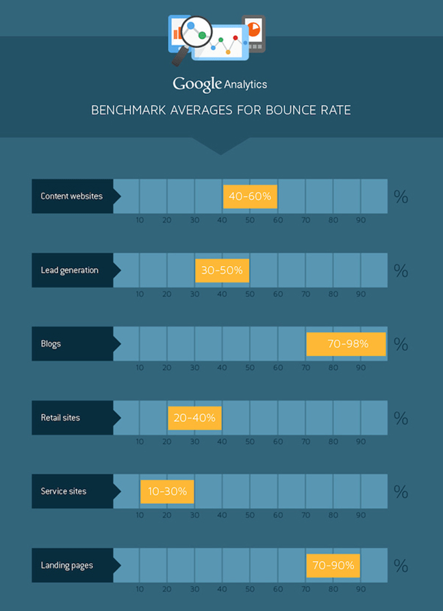Benchmark Averages for Bounce Rate