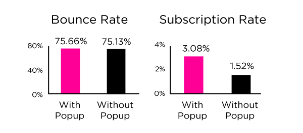 Pop Up Bounce Rate vs Subscriber Rate