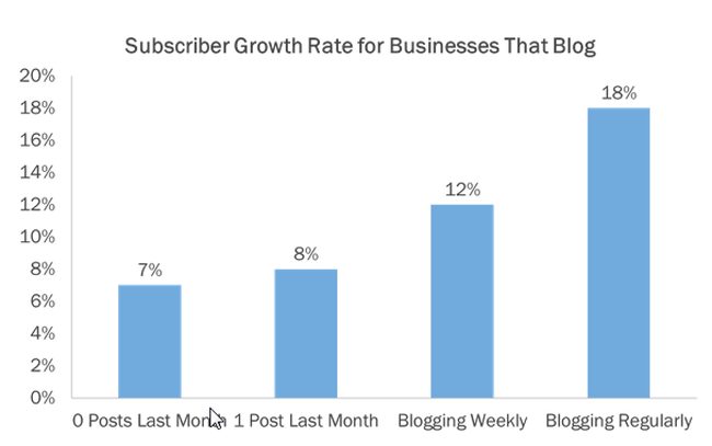 Subscriber Growth Rate for Businesses That Blog