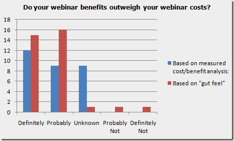 Webinar Benefits and Costs