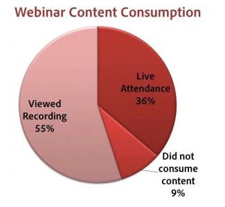 Webinar Content Consumption