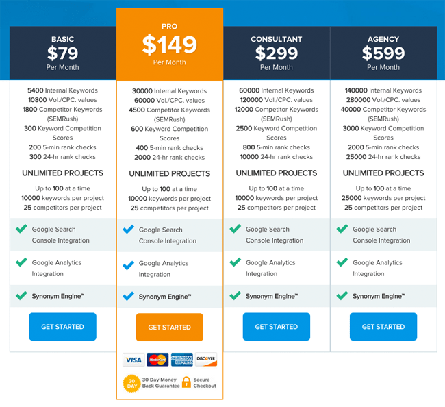 Keyword Studio Pricing