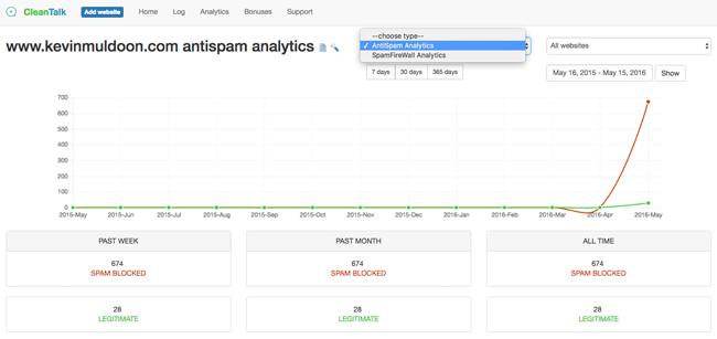 CleanTalk Analytics
