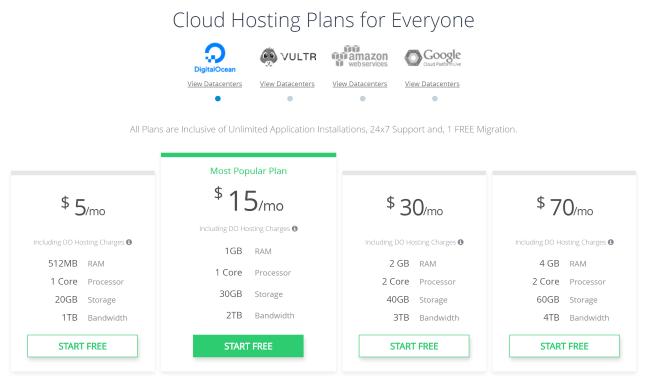 Cloudways Pricing