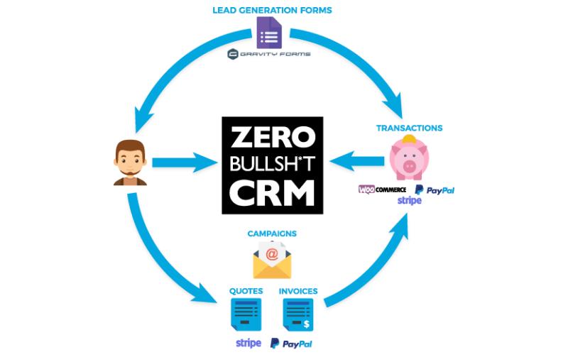 Zero Bullsh*t CRM Funnel