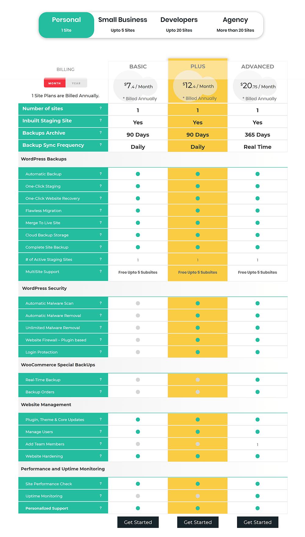 BlogVault Pricing - Personal Plan