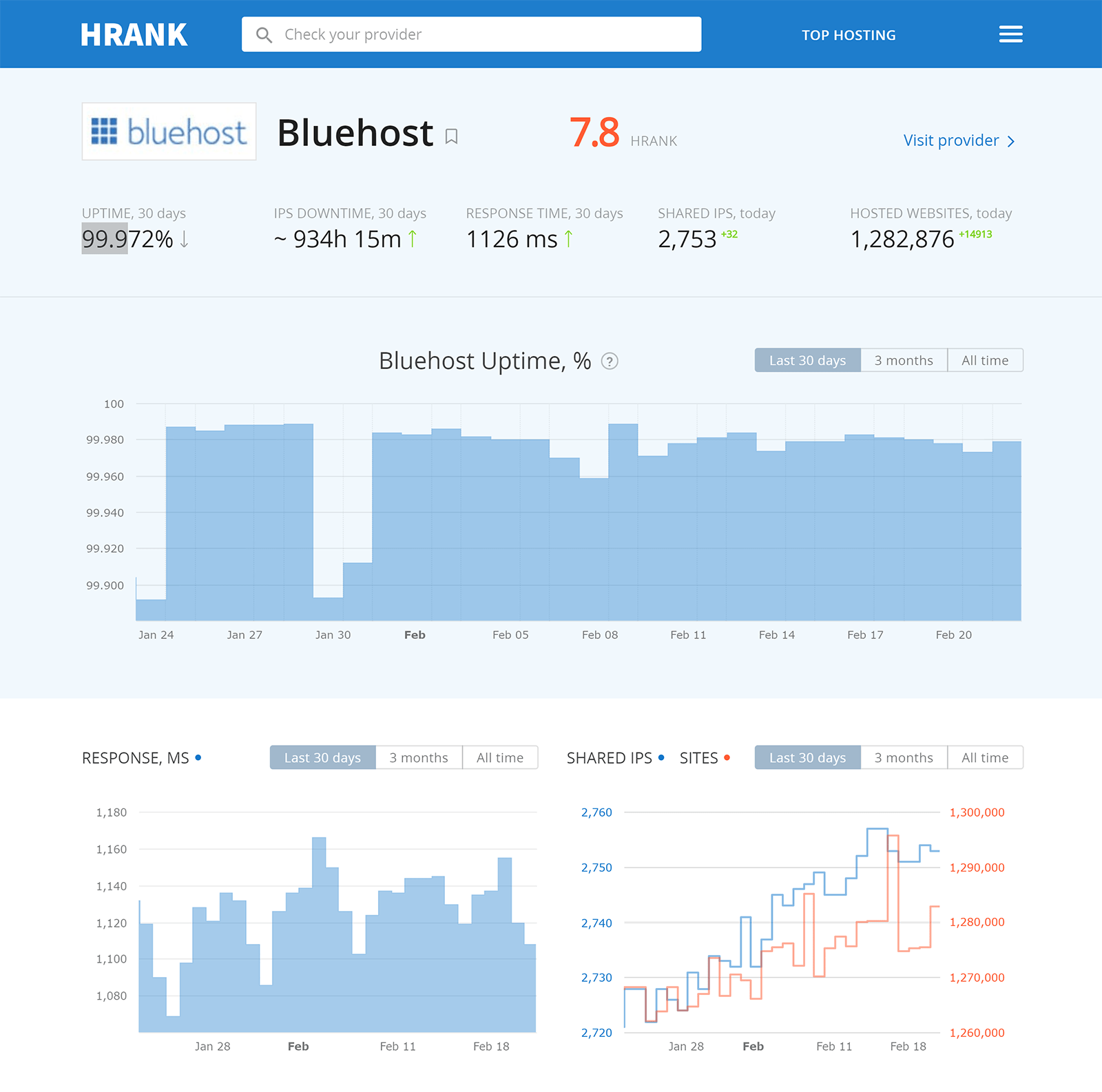BlueHost Uptime