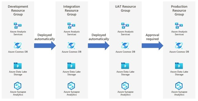 Deploying services to different environments using CI/CD due to increase in demand